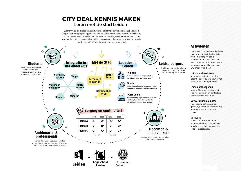 Praatplaat Leren met de Stad